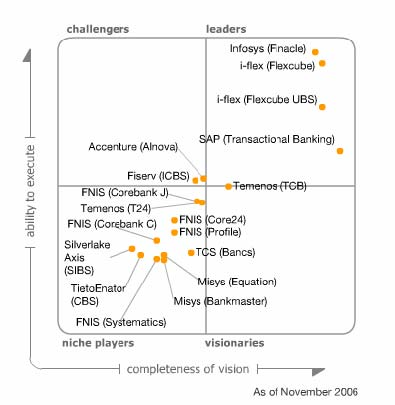 Magic Quadrant for Retail Core Banking Solution, Gartner, 2006